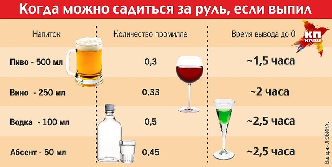 Какая Допустимая норма алкоголя за рулем в промилле в России: в крови водителя, таблица вывода, сколько